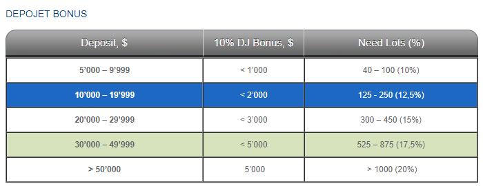 depojet bonus