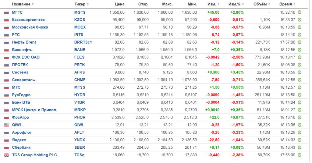 akcii RF market