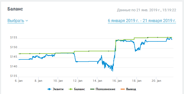 akvity_chart