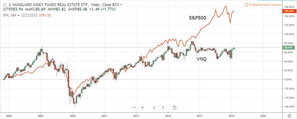 График VNQ