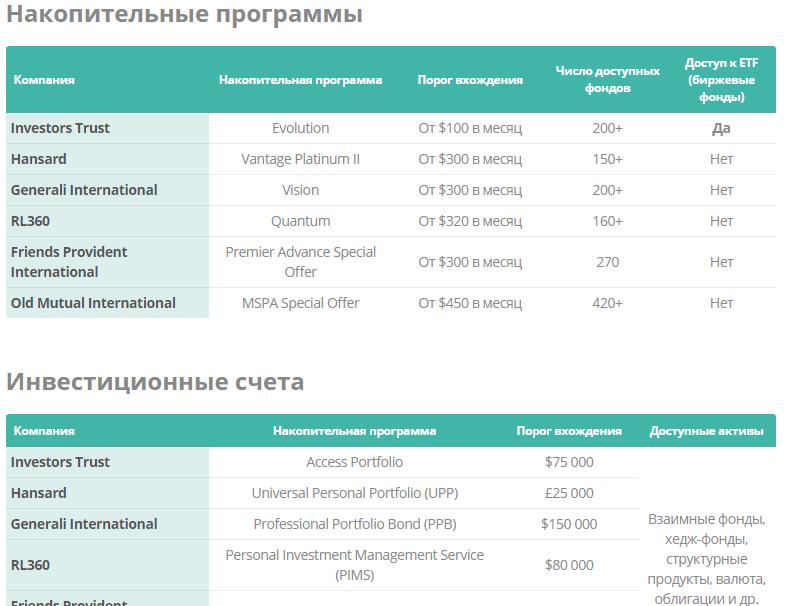 Характеристика компаний для РФ