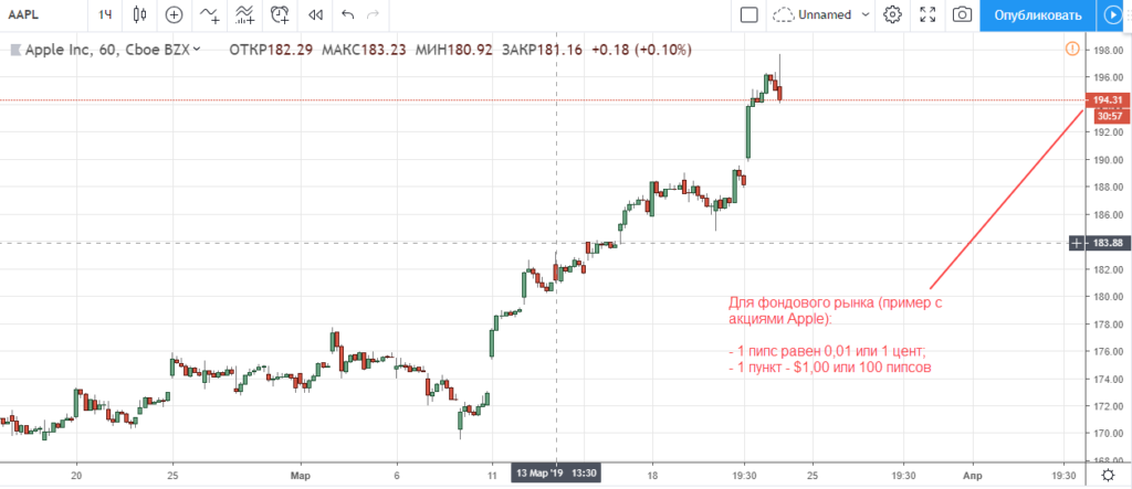 Пипс и пункт на фондовом рынке