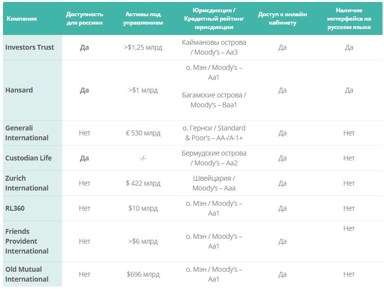 Сравнение компаний по доступности для россиян