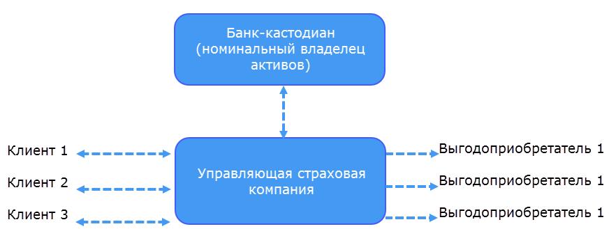 Unit-linked схема работы