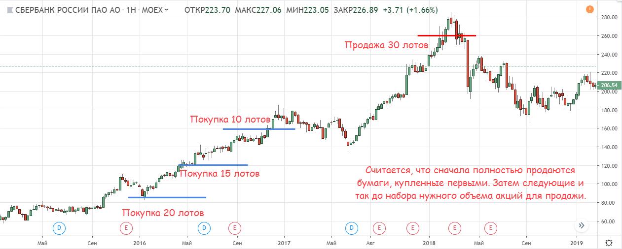 Покупка акций в несколько этапов