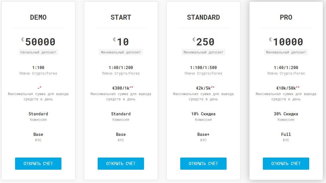 Тарифы платформы для торговли криптой lh-crypto