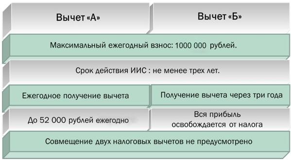 Типы налоговых вычетов для ИИС