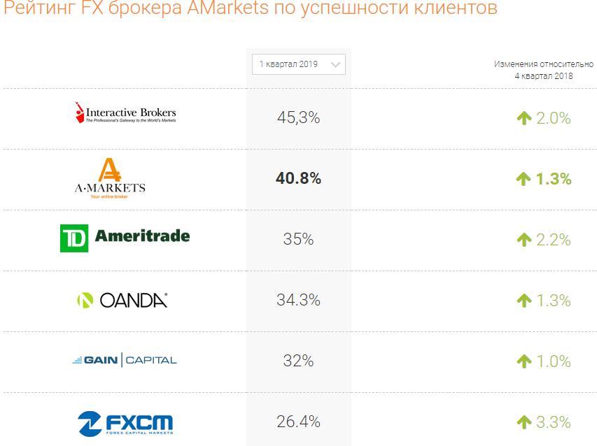 Статистика успешности клиентов Amarkets