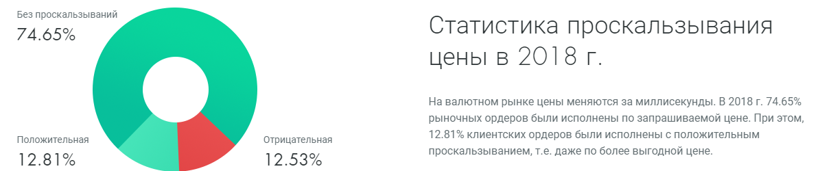 Статистика проскальзываний FxPro