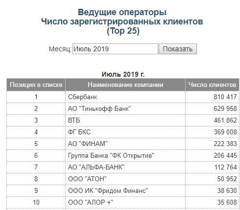 TOP по клиентам ММВБ