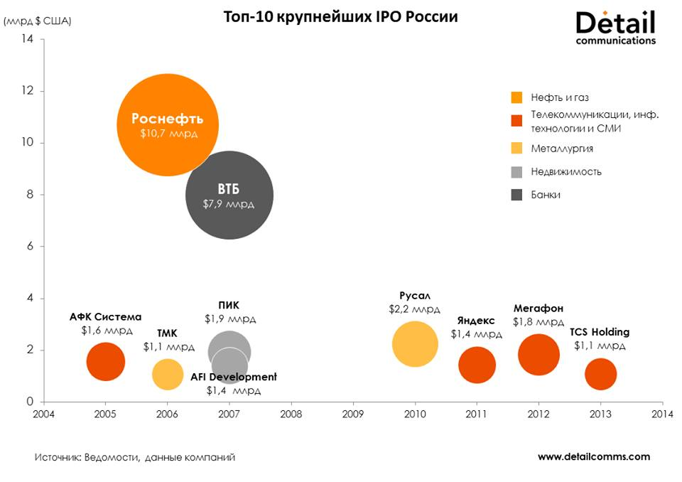 biggest russian IPO