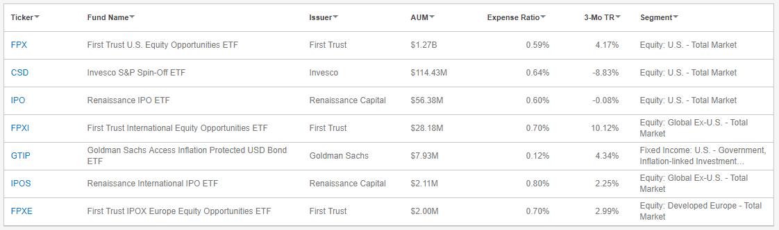ETF IPO