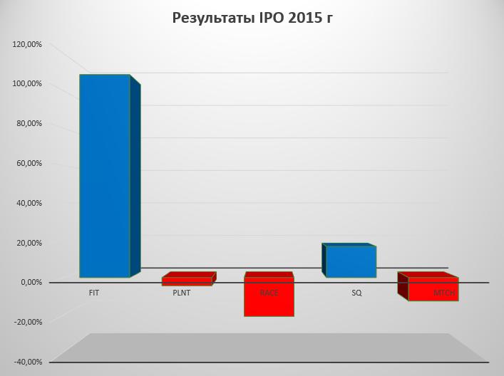 UT IPO 2015