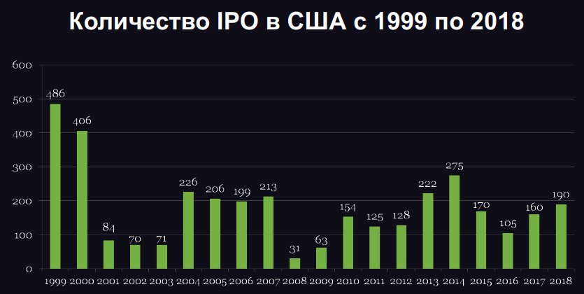 IPO in USA
