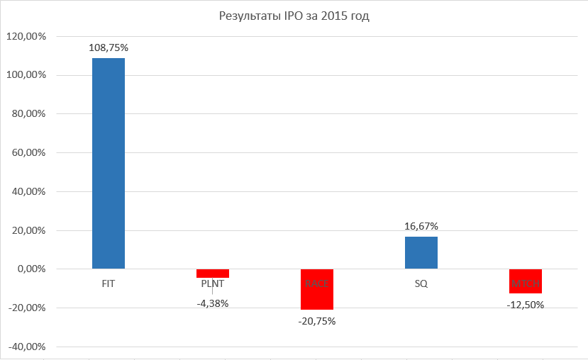 IPO statistics for 2015