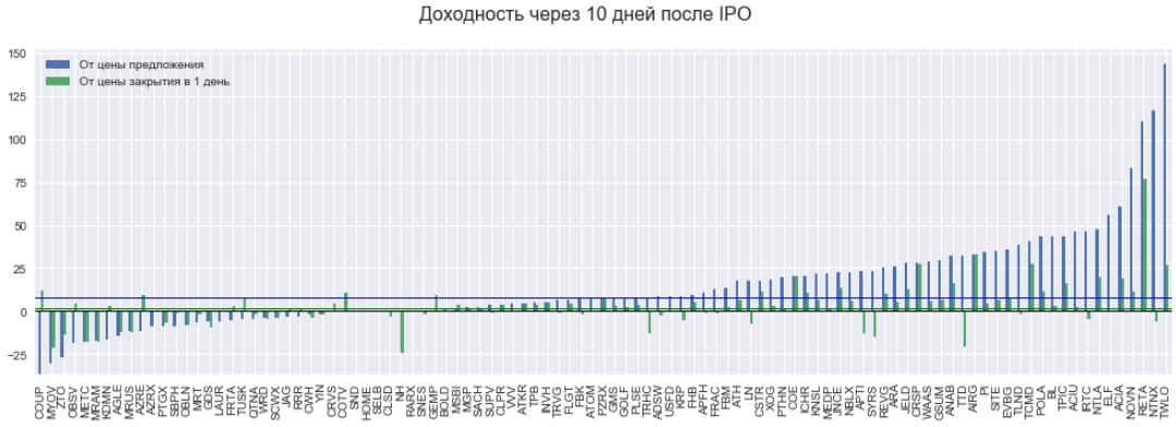 IPO profit через 10 дней