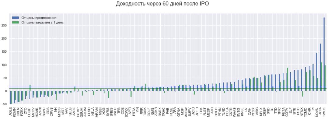 IPO profit через 60 дней