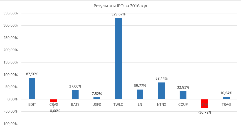 IPO statistics for 2016
