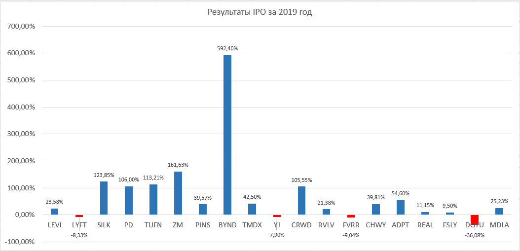 IPO statistics for 2019