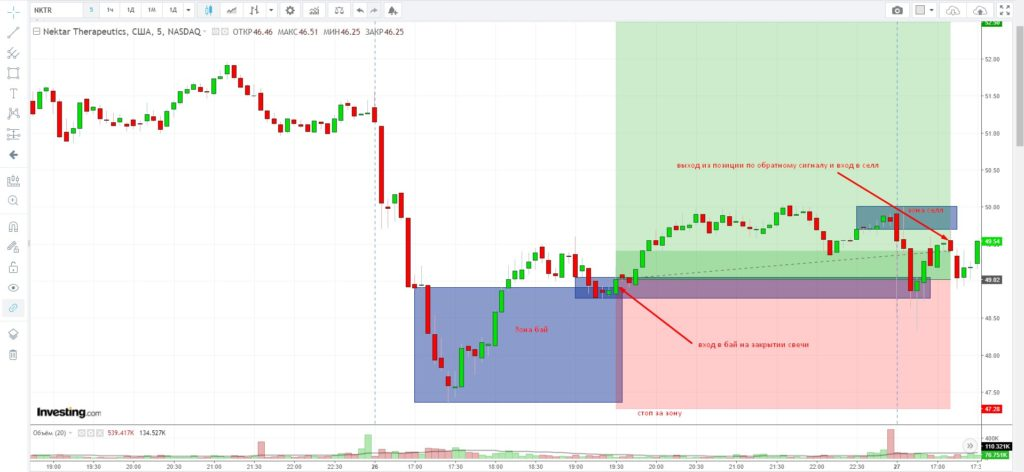 Примеры входов внутри дня акции 1