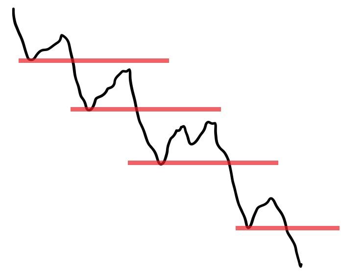 Тренд и селл уровни схематично