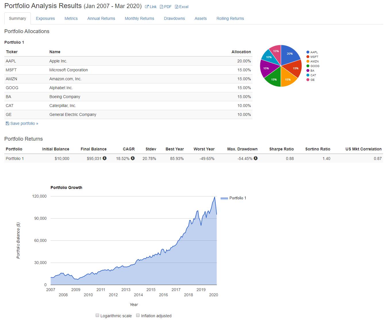 Анализ портфеля с кризисами