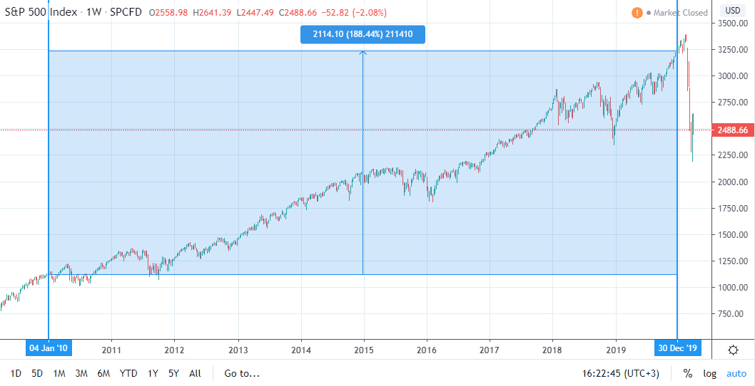 S&P 500 индекс