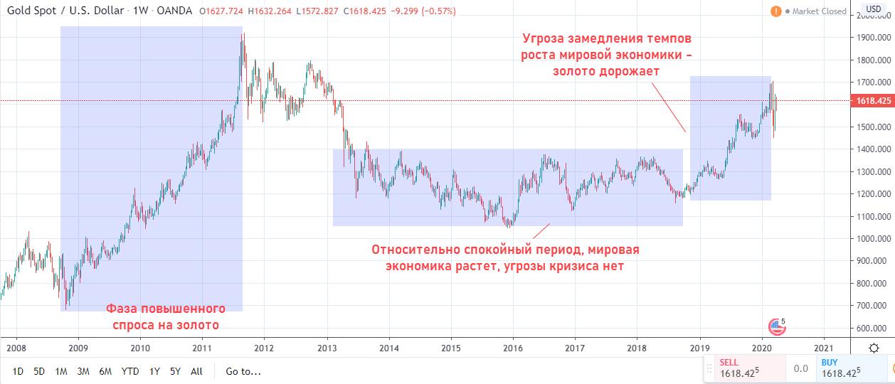 График золота в ожидании кризиса