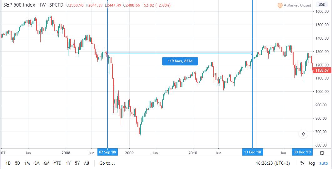 индекс S&P 500 кризис