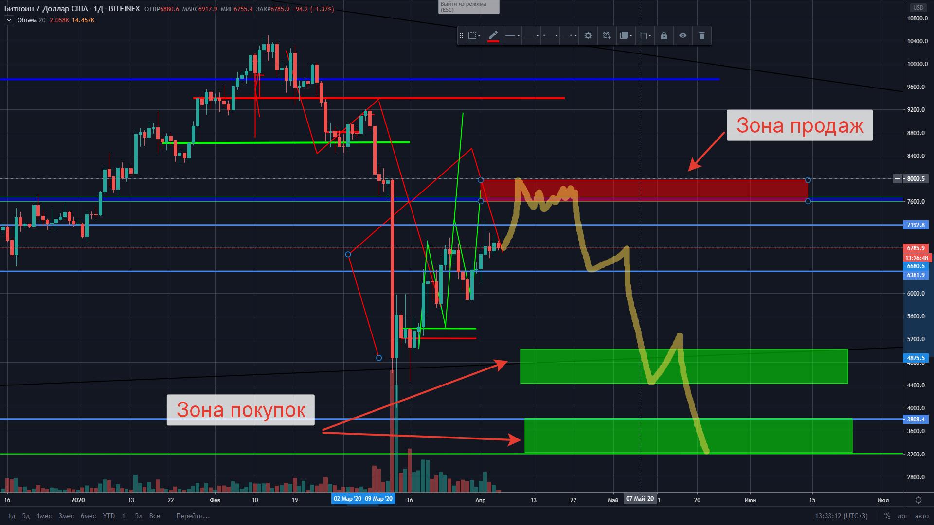 BTC prognoz ceny 05.04.2020