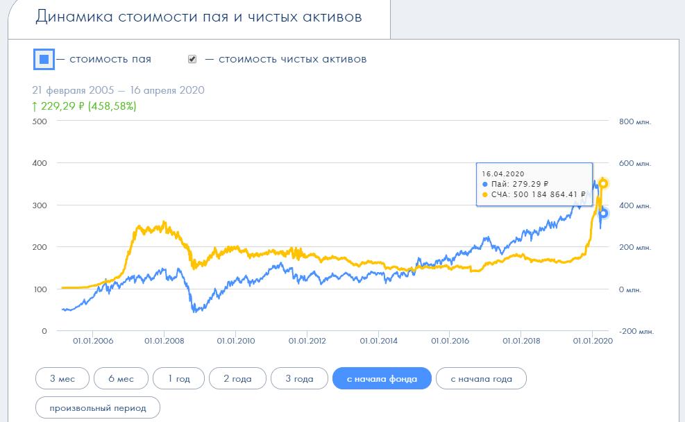 динамика стоимости БКС Российские Акции