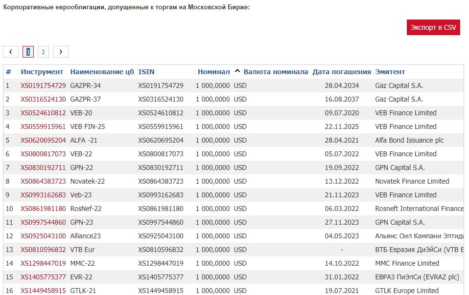 Корпоративные еврооблигации ММВБ