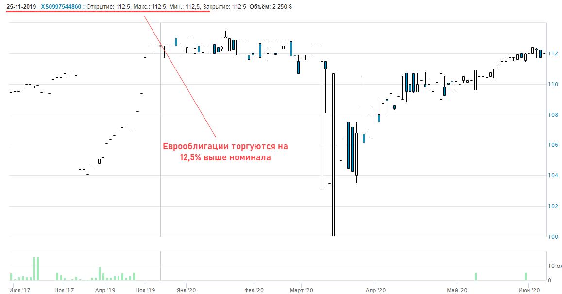 газпром еврооблиги