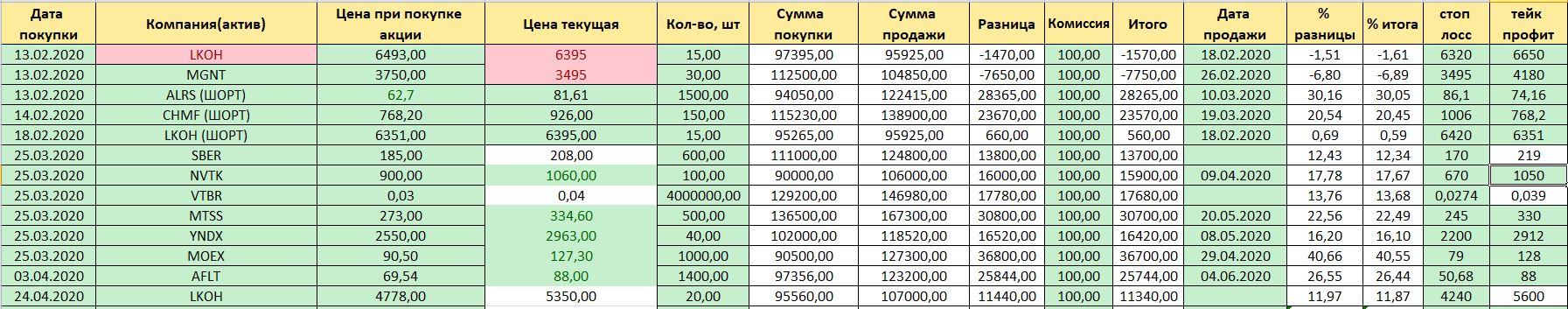 акции РФ