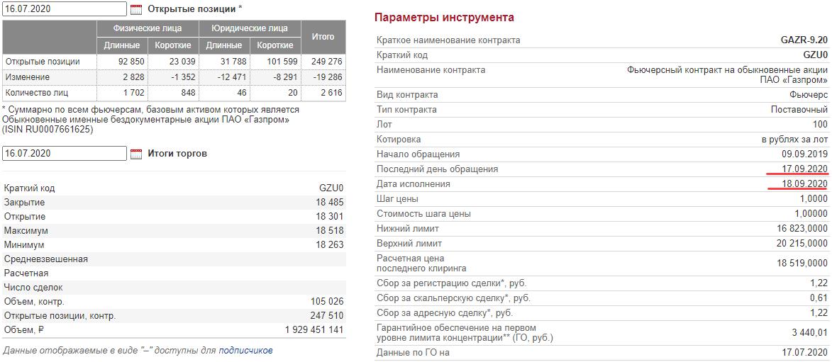 пример фьючерс Газпром