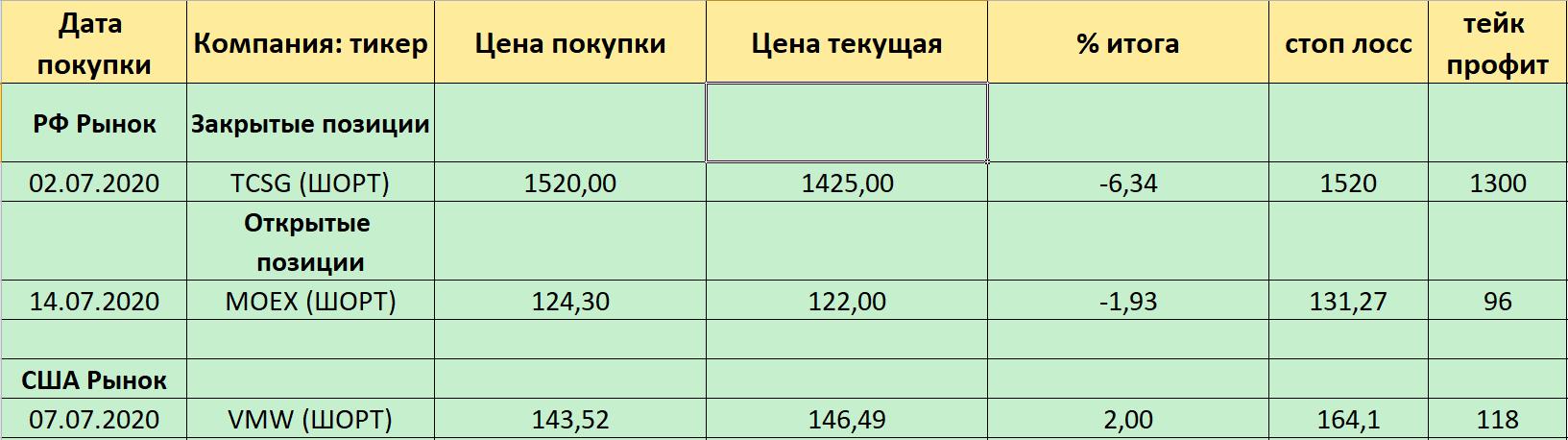 Результат по сделкам. 22.07.2020