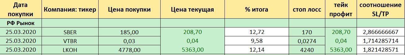 прибыль по закрытым сделкам 02.07.2020