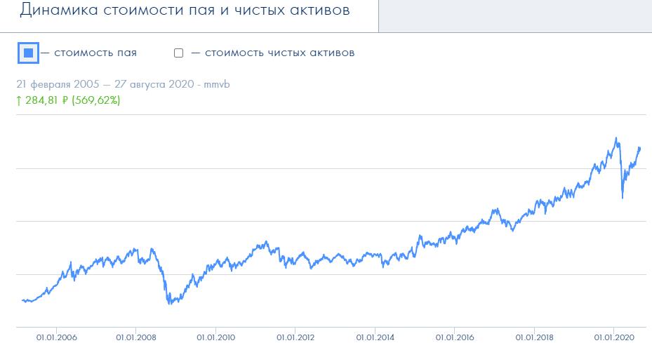 ПИФ российские акции