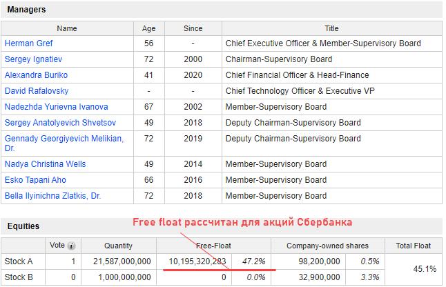 free float сбербанк