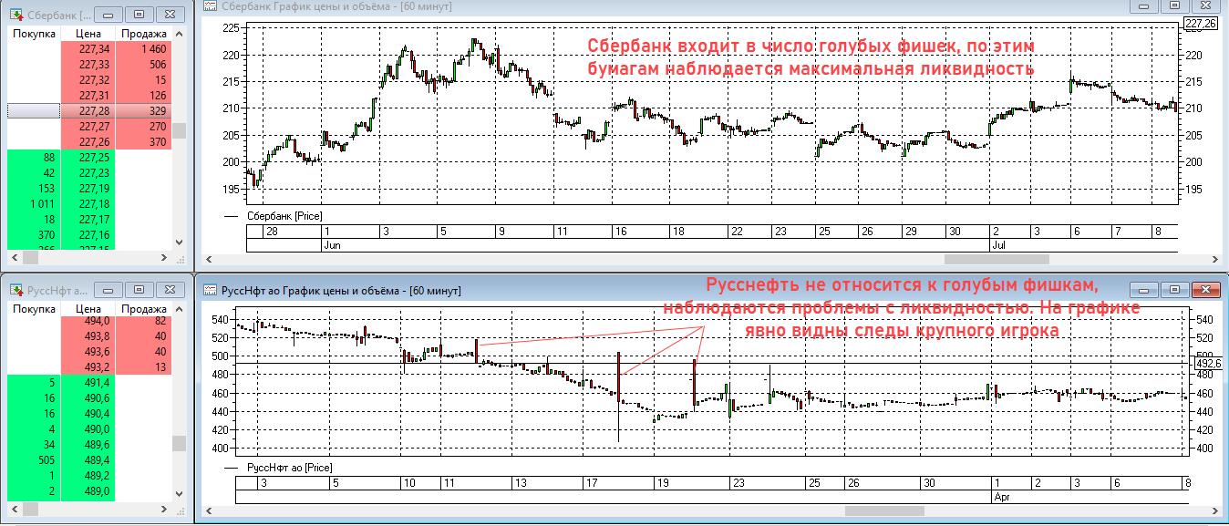 примеры ликвидности