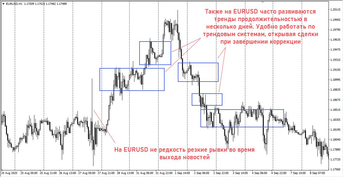 график торгов EURUSD