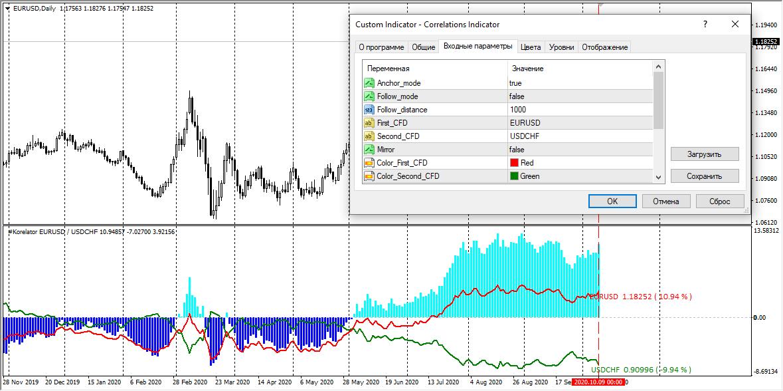 Correlations Indicator для EURUSD