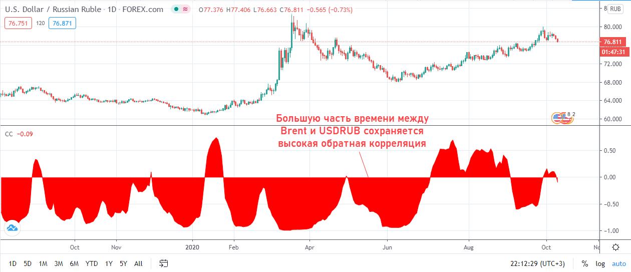 Корреляция между Brent и USDRUB