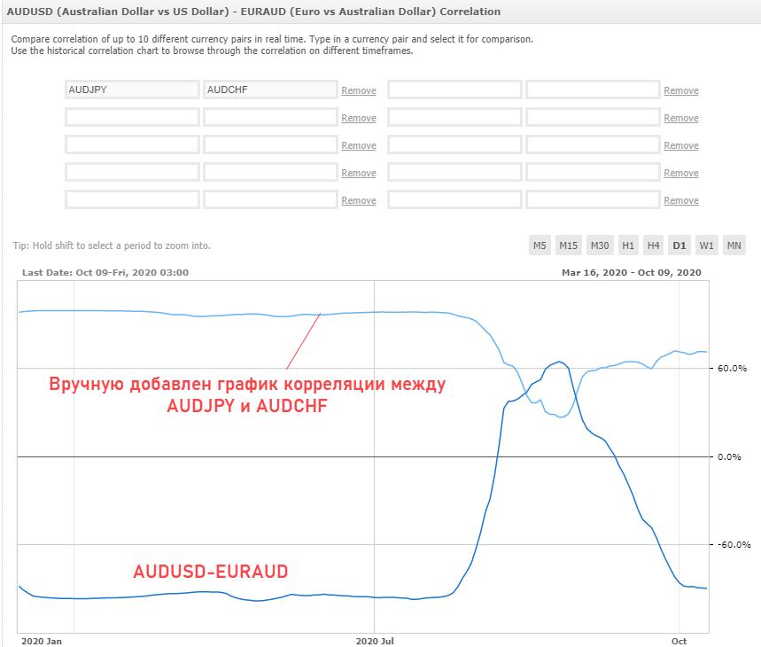 Myfxbook добавление активов к сравнению корреляции валютных пар