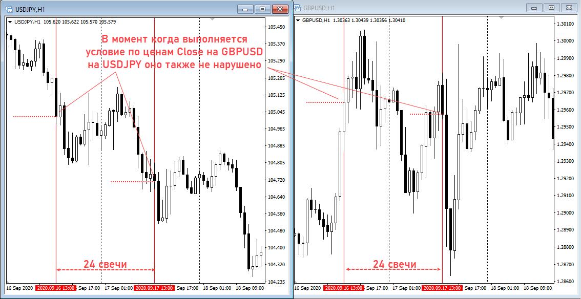 Yen trader проверка условия на тейк и стоп
