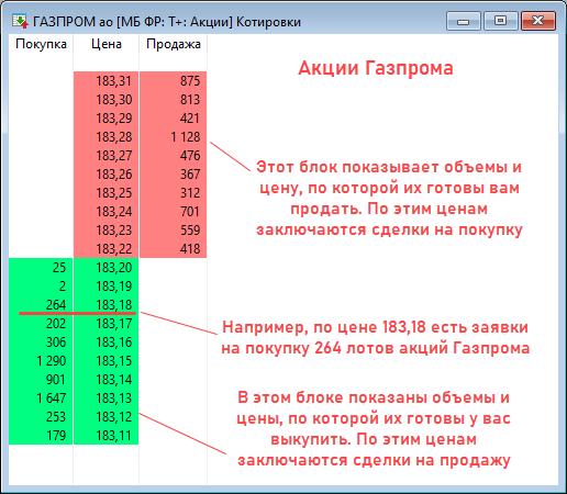 стакан акций Газпром