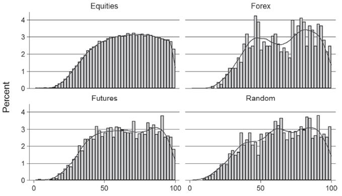 Разные типы активов по Фибо